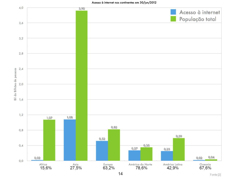15,6% 27,5% 63,2% 78,6% 42,9% 67,6% 14 Fonte [2]